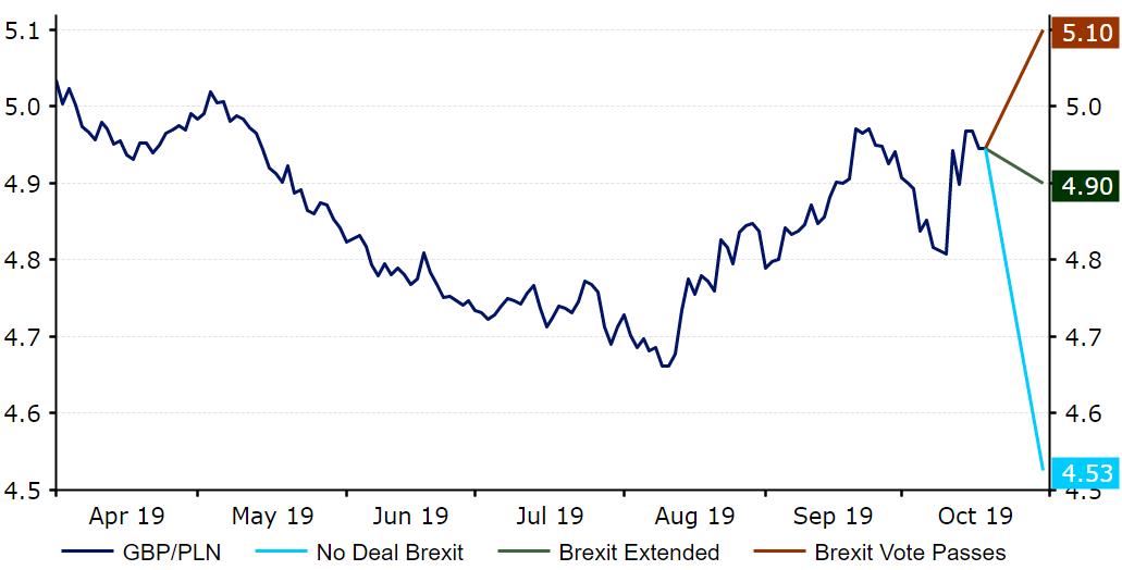 Prognoza dotycząca reakcji GBP PLN