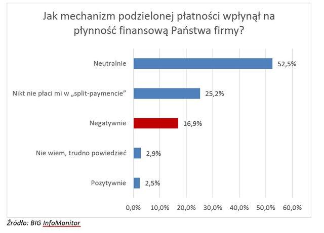 Split payment z perspektywy firm