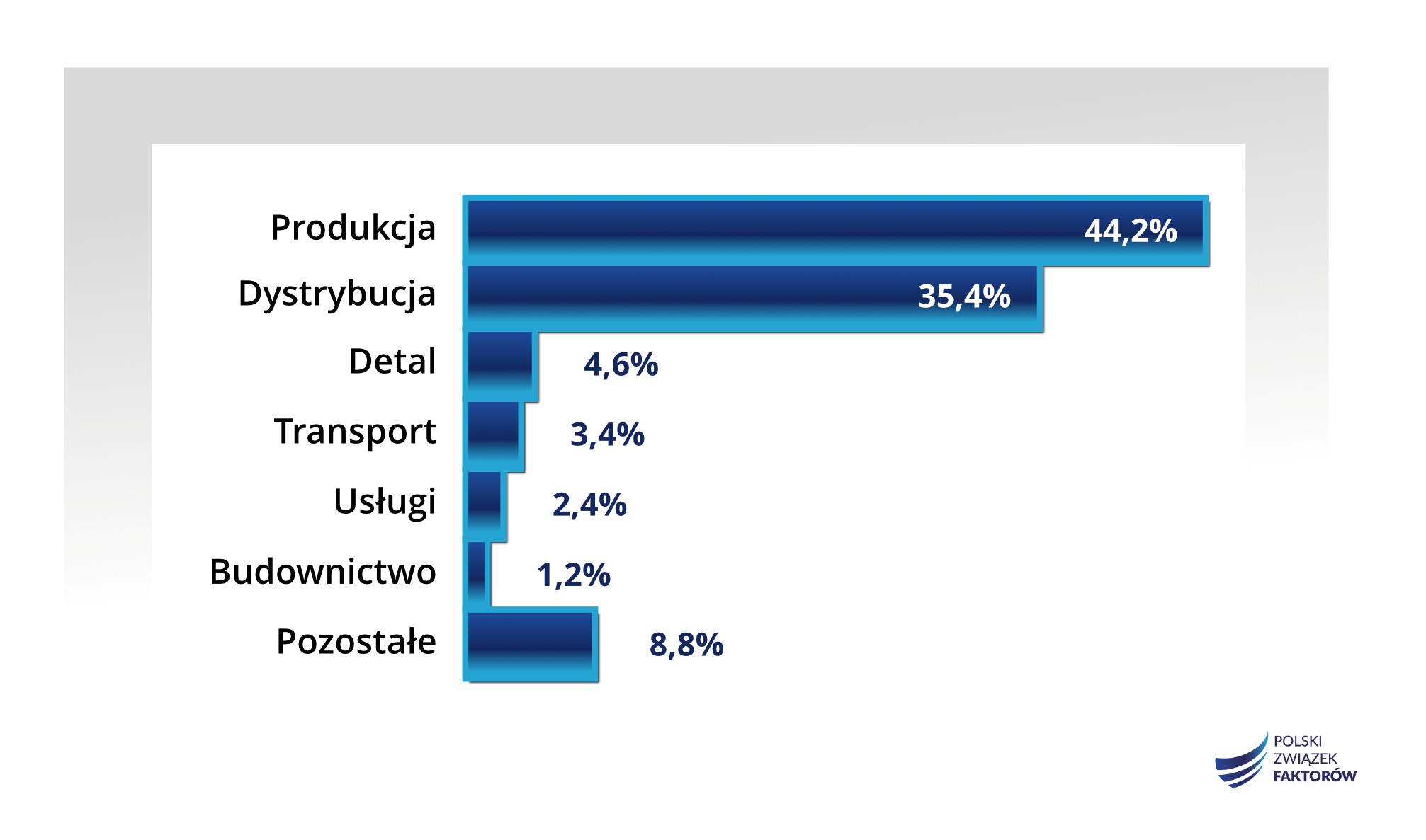 Struktura obrotów firm zrzeszonych w PZF po 3 kwartałach 2019 r. w ujęciu sektorowym