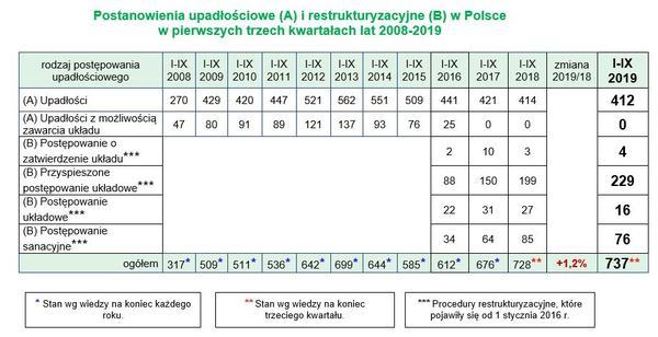 Upadłości i restrukturyzacje firm w Polsce w III kwartale 2019