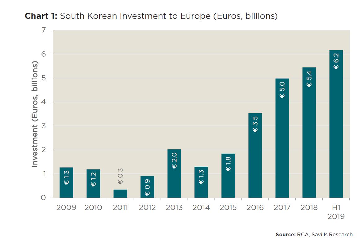 Wartość inwestycji południowokoreańskich w Europie