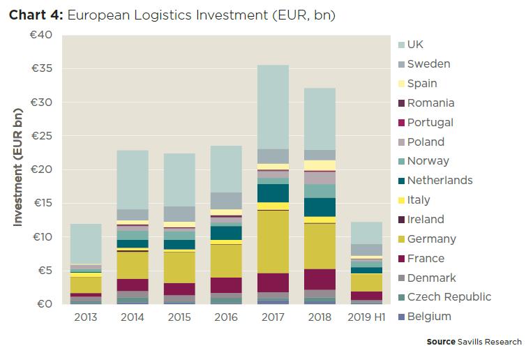 Wartość transakcji inwestycyjnych w sektorze nieruchomości logistycznych w Europie