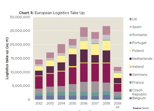 Wartość transakcji najmu w sektorze nieruchomości logistycznych w Europie