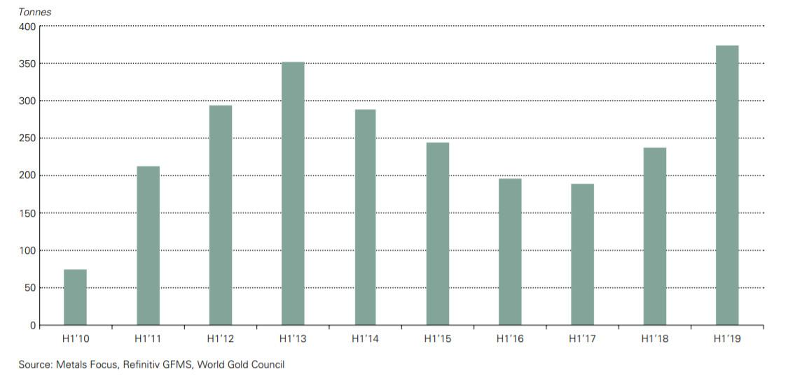Zakupy złota przez banki centralne. Źródło World Gold Council