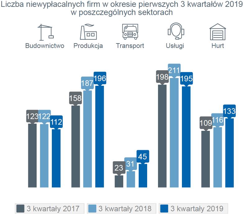 niewypłacalności firm w Polsce w ciągu trzech kwartałów – sektory