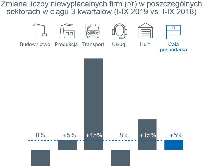 niewypłacalności firm w Polsce w ciągu trzech kwartałów – wykres zmian
