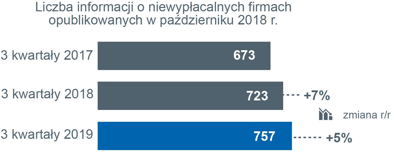 niewypłacalności firm w Polsce w ciągu trzech kwartałów – wykres