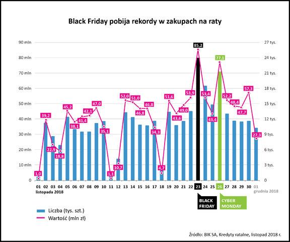 Black Friday pobija rekordy w zakupach na raty