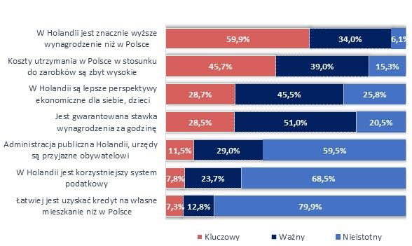 Ekonomiczne motywy wyjazdu do pracy w Holandii