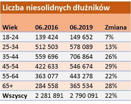 Seniorzy nadrobili zaległości i mają ich już ponad 8,8 mld zł 2