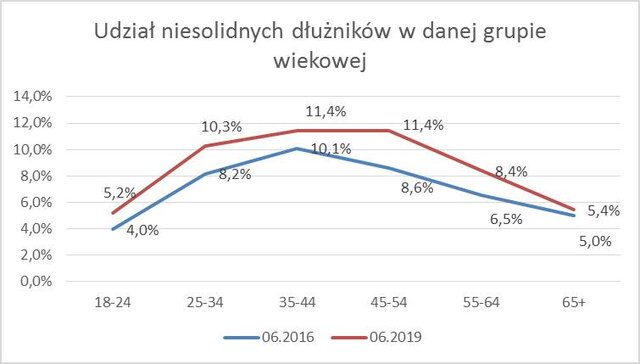 Seniorzy nadrobili zaległości i mają ich już ponad 8,8 mld zł 3