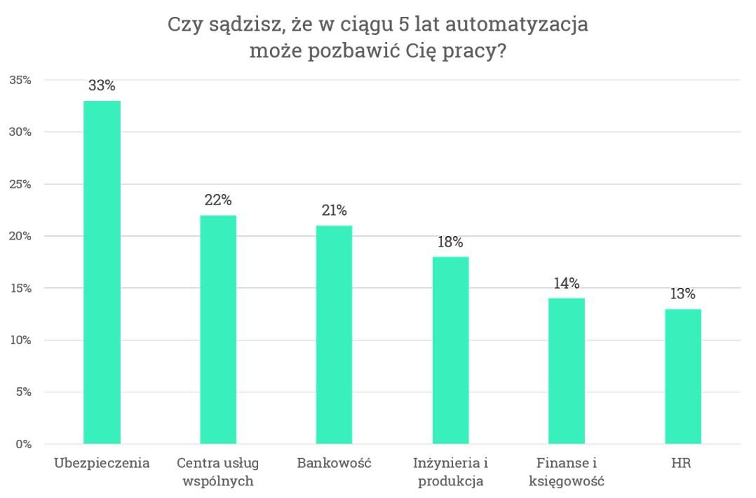 Wykres1_Automatyzacja a branże