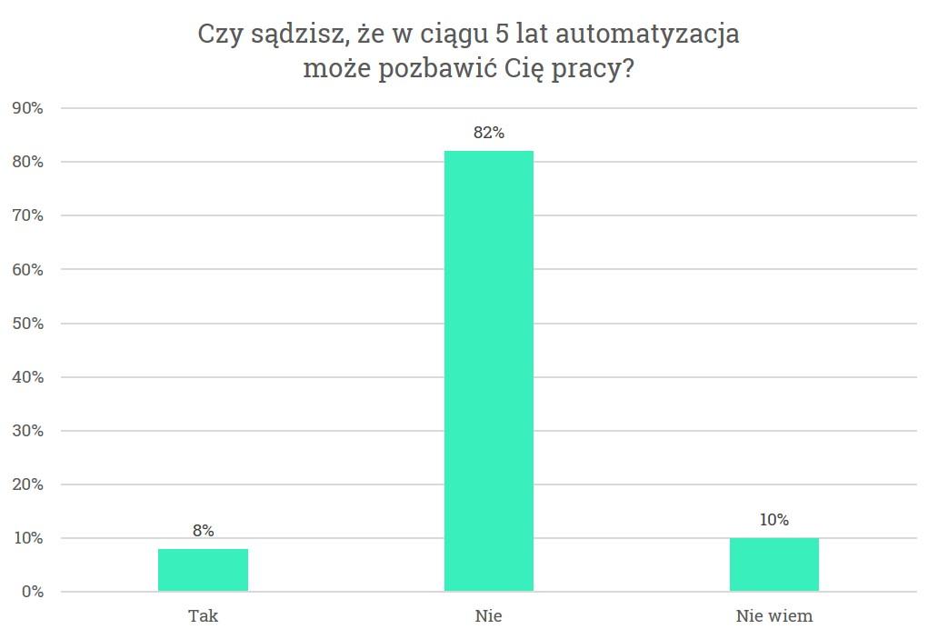 Wykres2_Automatyzacja ogółem