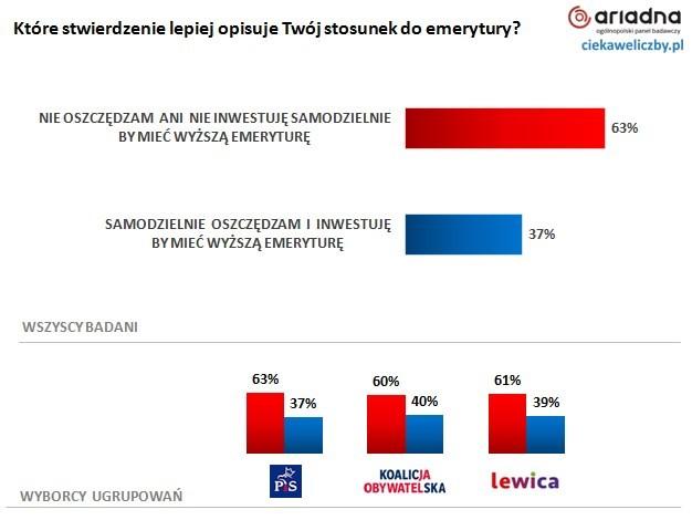 61% Polaków nie ma zaufania do obecnego systemu emerytalnego w Polsce 2
