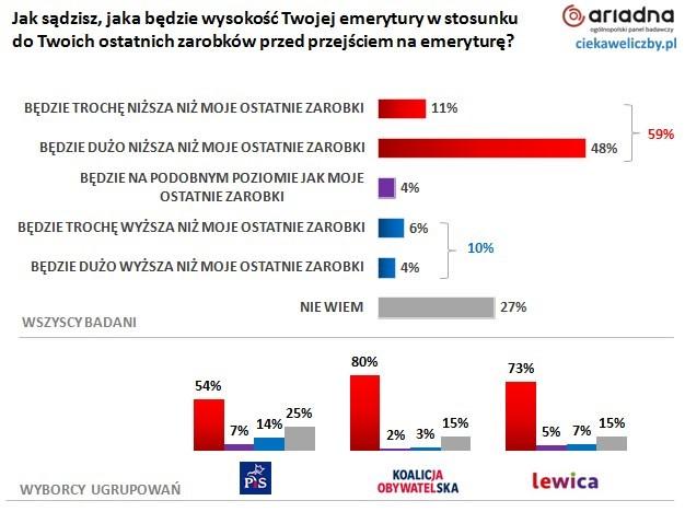 61% Polaków nie ma zaufania do obecnego systemu emerytalnego w Polsce 3