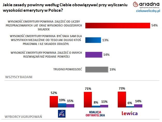 61% Polaków nie ma zaufania do obecnego systemu emerytalnego w Polsce 4