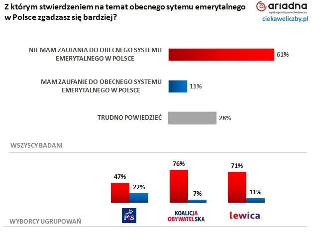 61% Polaków nie ma zaufania do obecnego systemu emerytalnego w Polsce