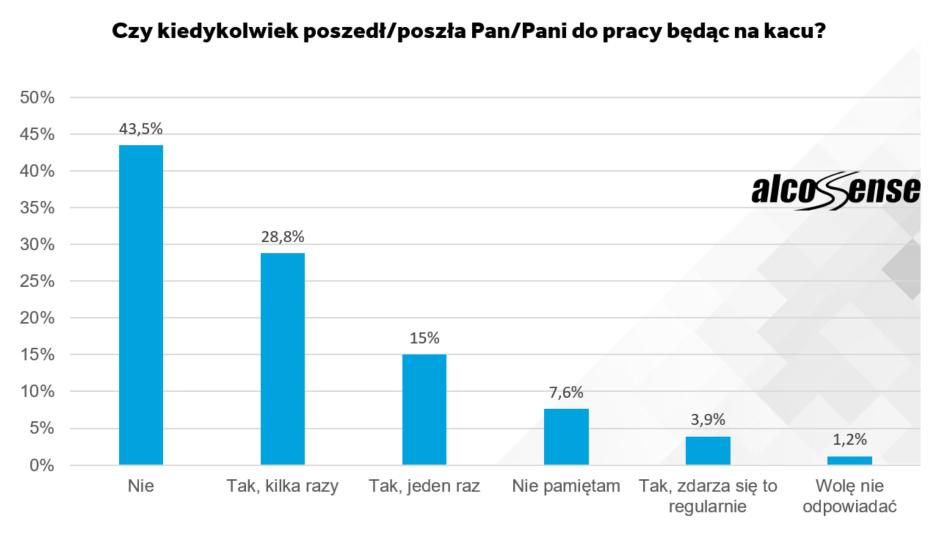 Kac_w_pracy wykres