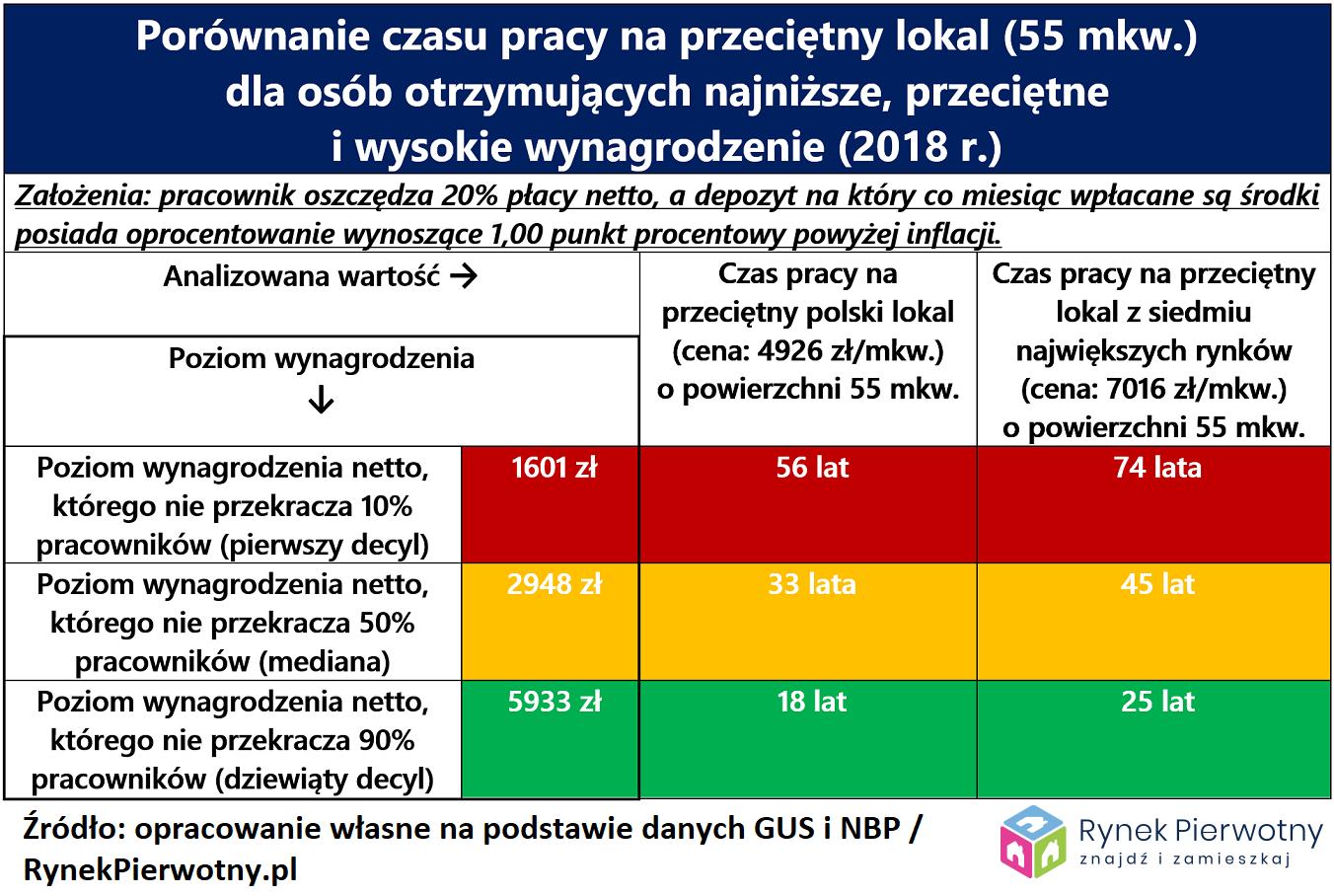 Mediana płac ceny mieszkań RP tab.1