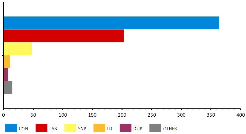 Wyniki wyborów parlamentarnych w Wielkiej Brytanii