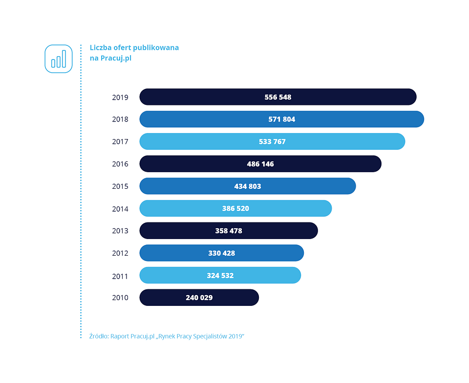 2010-2019 dekada zmian na rynku pracy 2