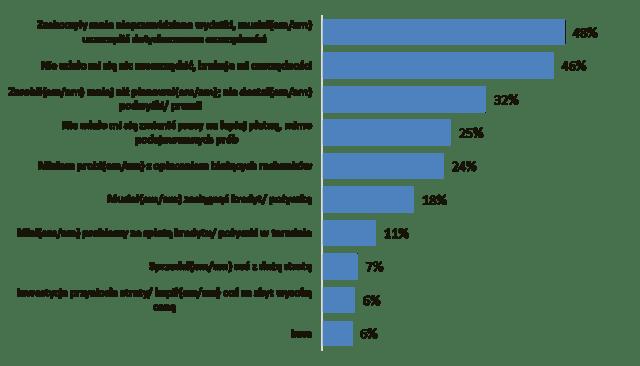 Czynniki wpływające na brak satysfakcji z finansów w 2019
