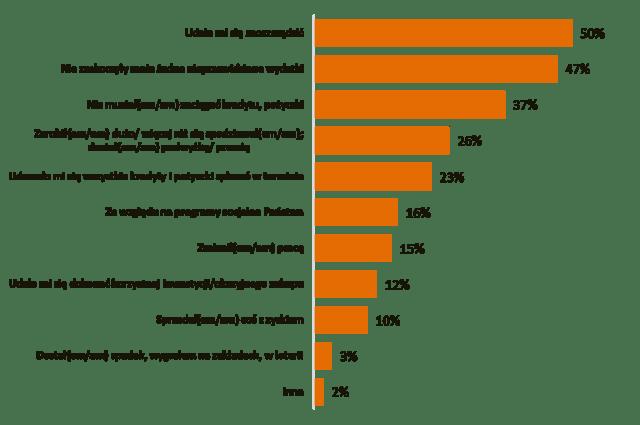 Czynniki wpływające na satysfakcję z finansów w 2019