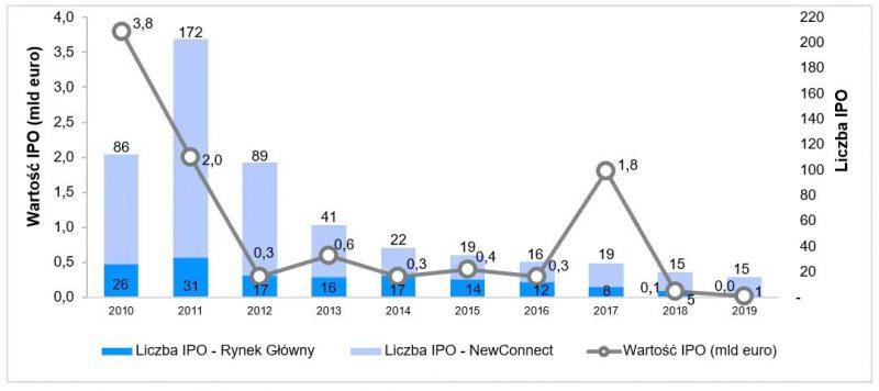 IPO 2019 GPW