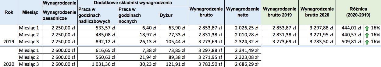 Ile zarabia kierowca tira w Polsce