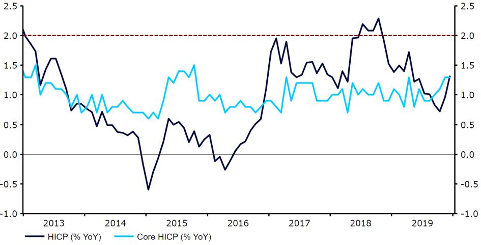Inflacja w strefie euro