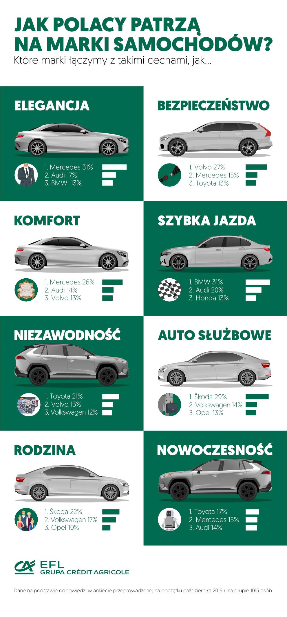 Jakie cechy Polacy przypisują markom samochodowym