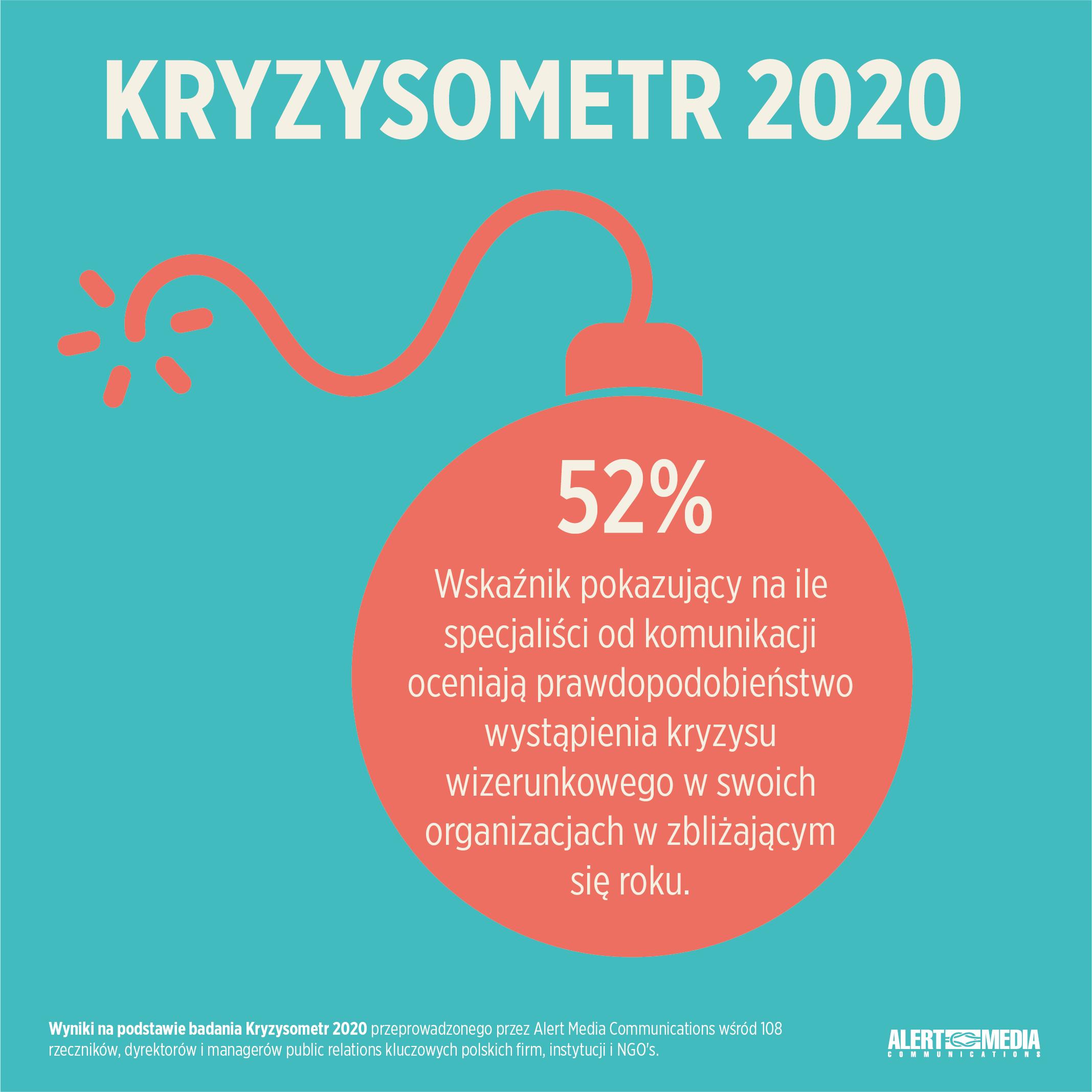 Kryzysometr 2020
