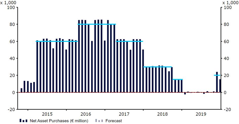 Miesięczna wartość aktywów skupowanych przez EBC w ramach programu QE