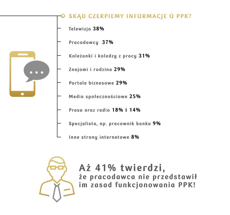 PPK – co wiemy i skąd czerpiemy informacje 2