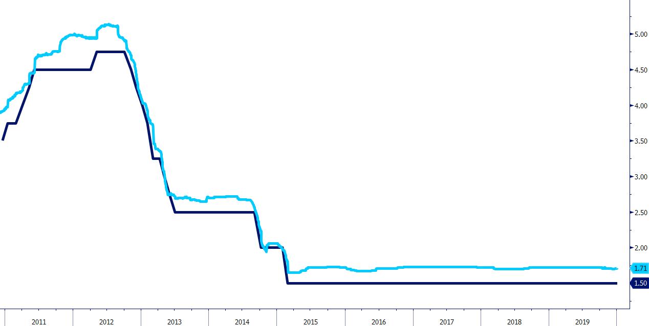 Referencyjna stopa NBP i WIBOR 3M 2010 – 2020