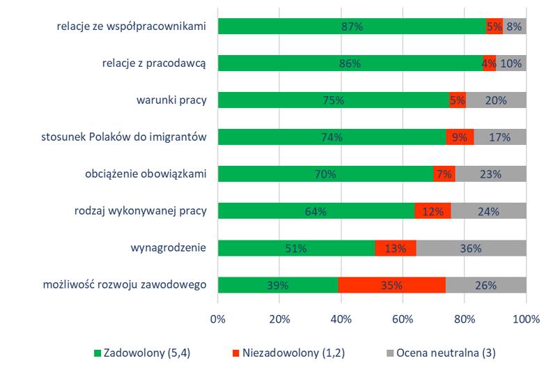 Struktura satysfakcji badanych z poszczególnych elementów obecnej pracy
