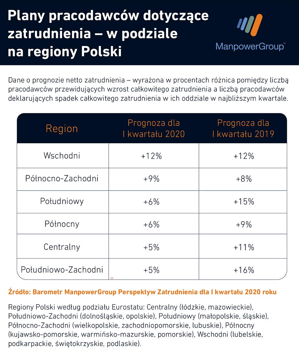 W tych regionach Polski będzie najłatwiej o nową pracę