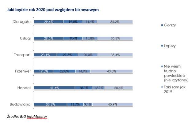 biznes trendy 2020 4