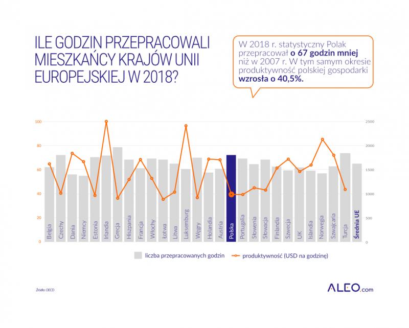Aleo_produktywnosc_ile_godzin