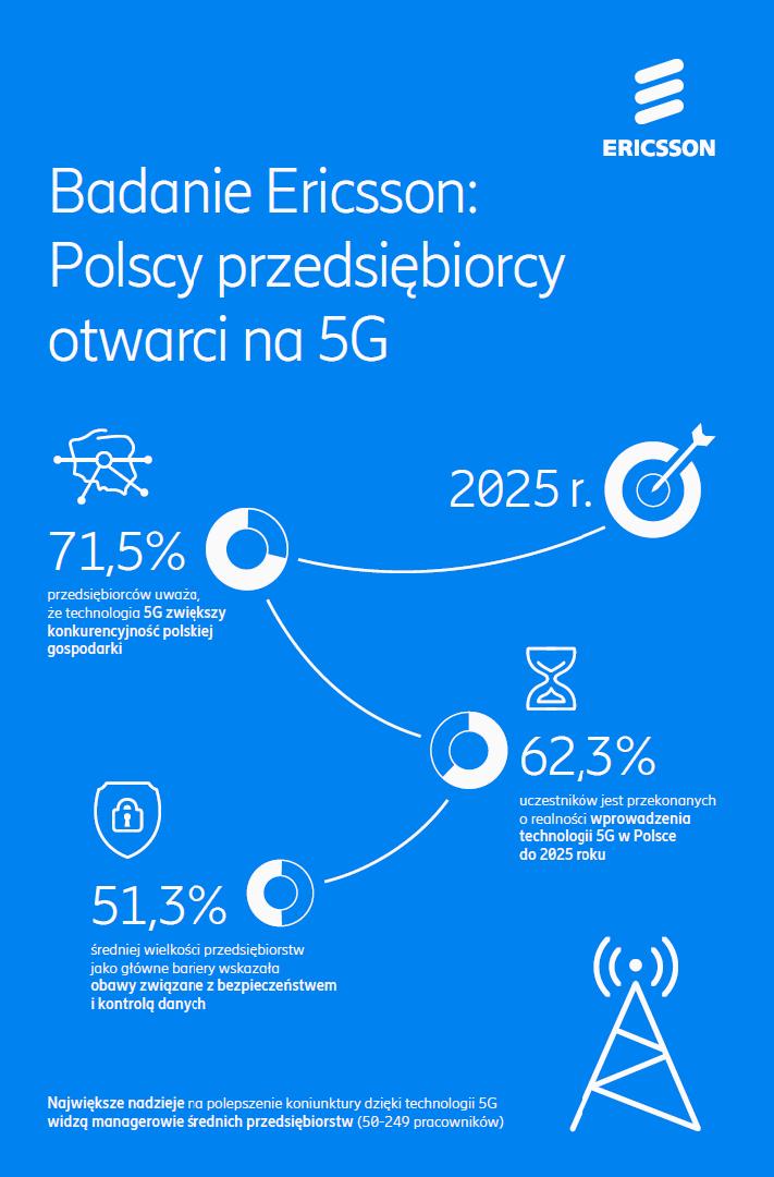 Badanie_Ericsson_infograf