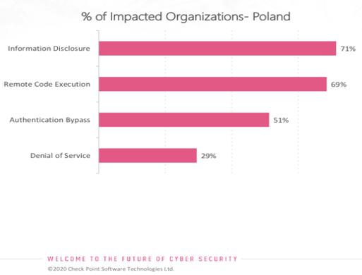 Hakerzy atakują polskie firmy z branży finansowej, energetyki i transportu 2