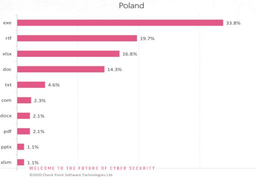 Hakerzy atakują polskie firmy z branży finansowej, energetyki i transportu 3