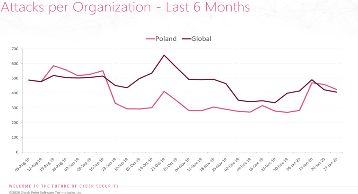 Hakerzy atakują polskie firmy z branży finansowej, energetyki i transportu