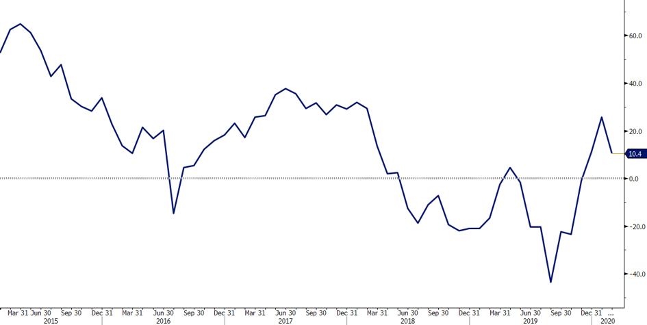 Indeks ZEW dla perspektyw gospodarczych strefy euro