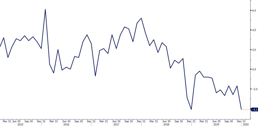 Produkcja przemysłowa w strefie euro