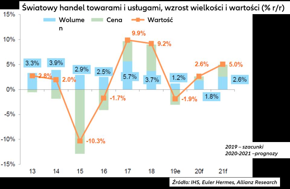 Prognoza gospodarcza Euler Hermes na lata 2020