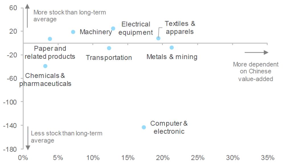 Udział chińskiej wartości dodanej w światowym popycie ostatecznym w rozbiciu na sektory