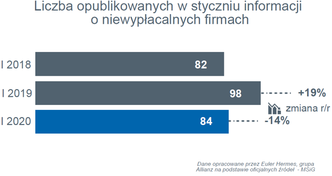 W Polsce największa od siedmiu lat liczba niewypłacalności firm produkcyjnych 2