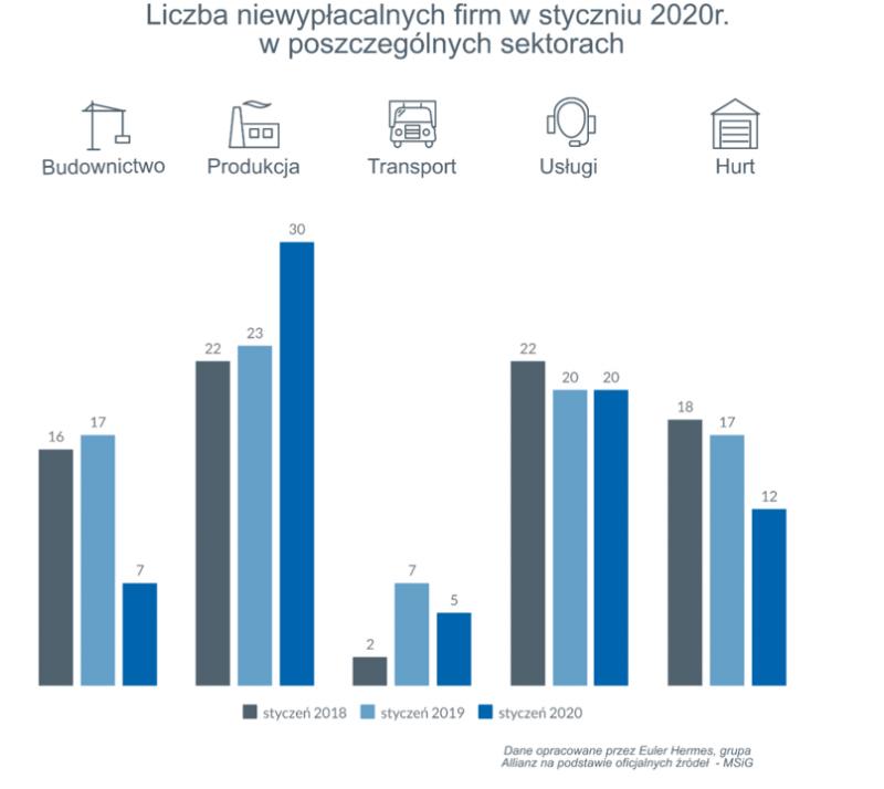W Polsce największa od siedmiu lat liczba niewypłacalności firm produkcyjnych