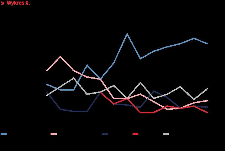 Wartość polskich inwestycji bezpośrednich za granicą – plany